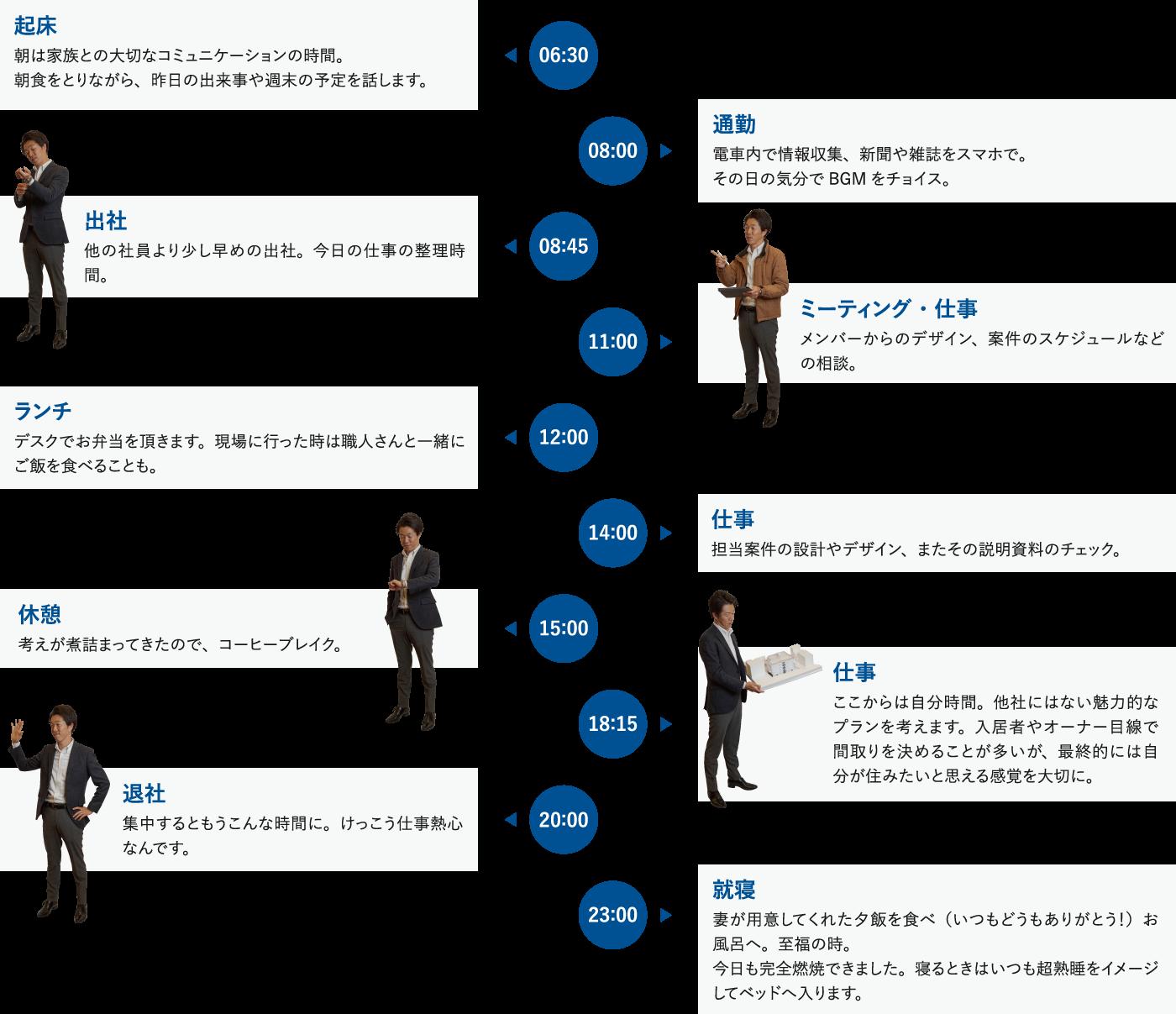 Shimada Work Style を体現する社員たち彼ら、彼女らの生声をお届けします